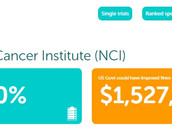 National Cancer Institute violates law, lets cancer patients down