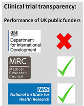 UK public research funders show mixed performance on clinical trial transparency