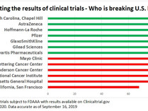Medical evidence remains hidden because the FDA refuses to enforce the law