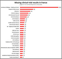 France: 637 missing clinical trial results spark calls for transparency