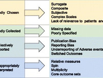 New paper summarizes common clinical trial distortions