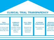New study documents the harm caused by evidence distortion in medical research
