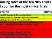 170 clinical trials run by NHS Trusts violate disclosure rules