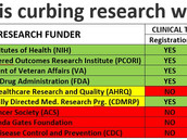 Who is curbing research waste? U.S. medical research funders at a glance