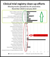 More than 1,600 clinical trials run by UK universities violate reporting rules