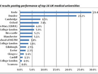 Top medical universities in the UK routinely fail to post clinical trial results, TranspariMED study