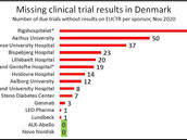 Clinical trials in Denmark: Pharma companies excel at transparency, universities lag behind