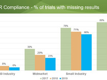 Most clinical trials run by small companies are missing results