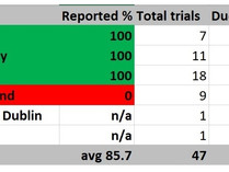Irish medical schools excel at reporting clinical trial results