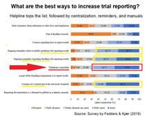 What is the best way to improve clinical trial reporting? Set up a helpline, researchers say