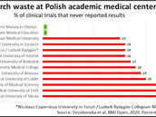 One fifth of clinical trials run by Polish universities have become research waste