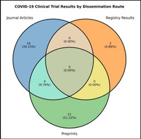 Most Covid clinical trials are slow to make results public – new study