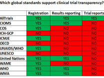 Global standards on clinical trials transparency - an overview