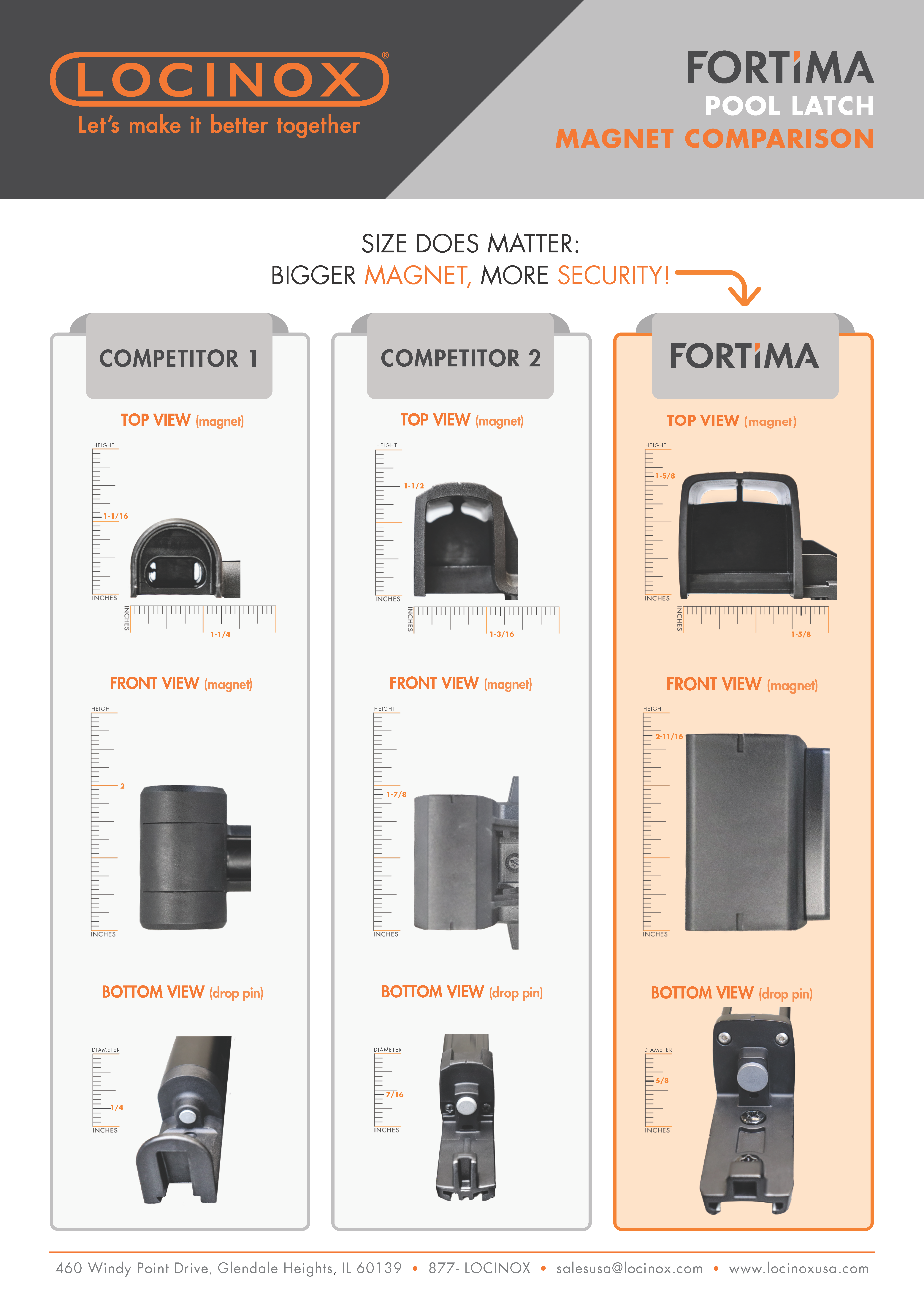 FortiMa offers a bigger, stronger magnet than the competition.