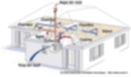 Principe de la ventilation double flux