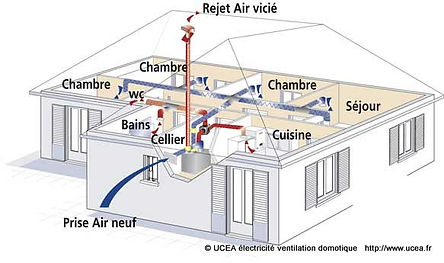 Principe de la ventilation double flux