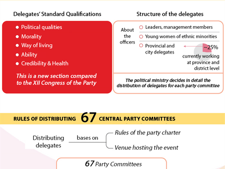 Infographic - Benchmarks for Selecting Delegates to Attend the XIII Congress of the Party