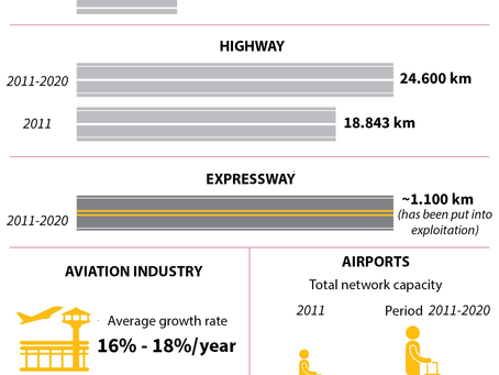 Infographic - Infrastructure Improvements Helps Facilitate Economic Growth