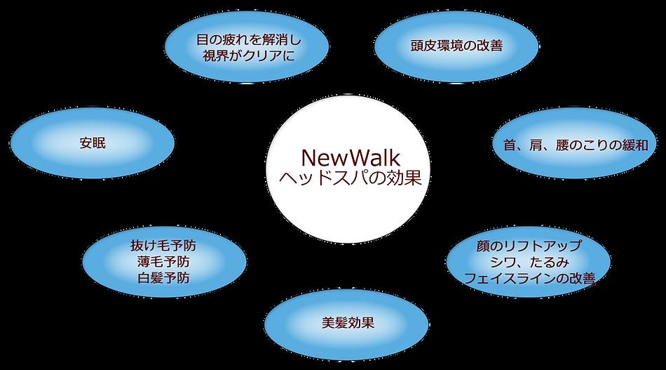 NEWWALKヘッドスパ7つの効果.png