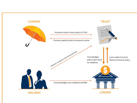 Premium Financing:  How HNW Clients Buy Life Insurance