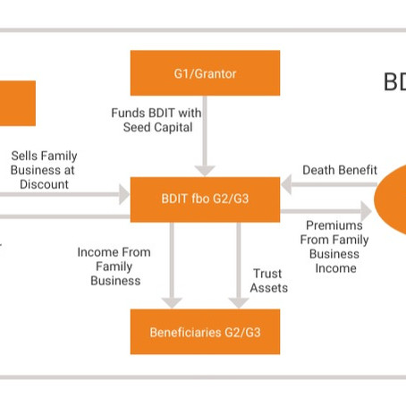 Tier One: What is a BDIT?