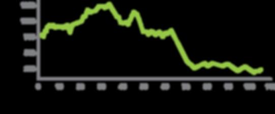 Grafico 1.º Percurso
