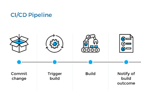 cicd-pipeline-1024x355.png