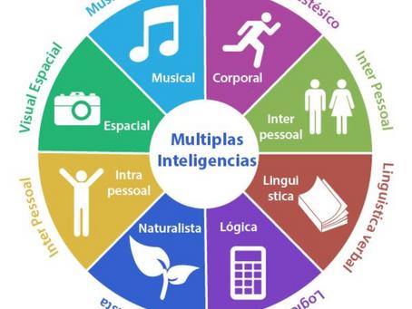 O desenvolvimento das inteligências múltiplas por meio da música e dos esportes
