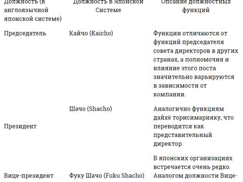 Ранги и должности / БИЗНЕС С ЯПОНСКОЙ СТОРОНОЙ