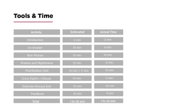 Time (Anticipated vs Actual)