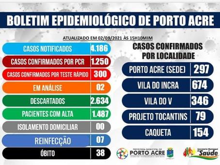 Boletim epidemiológico, 02 de setembro de 2021