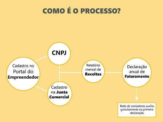 mei-microempreendedor-indvidual-processo