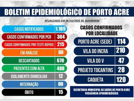 Boletim epidemiológico atualizado,  06 de outubro de 2020