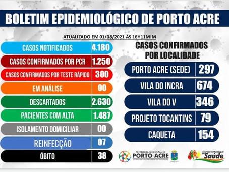 Boletim epidemiológico, 01 de setembro de 2021