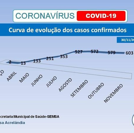 Boletim informativo covid-19, atualizado em 30 de novembro 2020