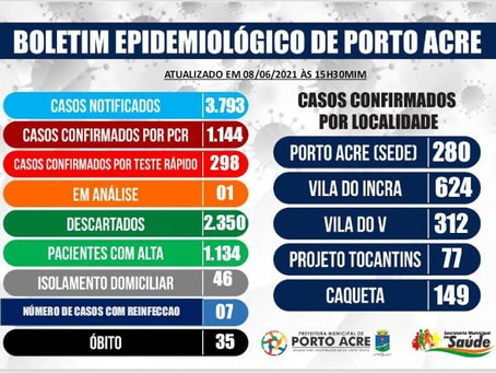Boletim epidemiológico, 08 de junho de 2021
