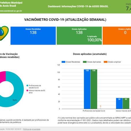 Assis Brasil cumpre 100% da vacinação das doses recebidas contra Covid-19