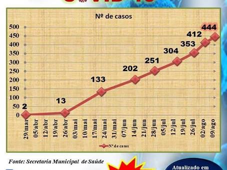 Curva de evolução dos casos de coronavírus no município de Acrelândia atualizado