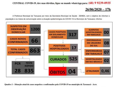 Tarauacá tem 863 casos confirmados de Coronavírus • 525 curados • 4 mortes