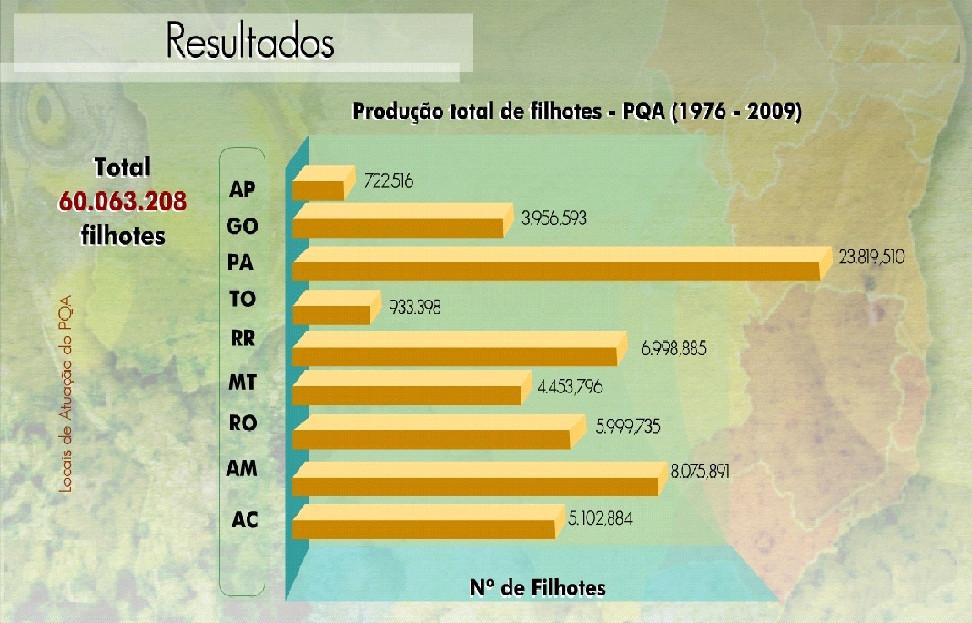 Fonte: Portal IBAMA - PQA