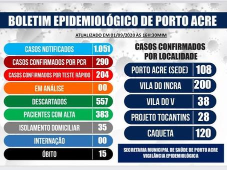 Boletim epidemiológico atualizado,  01 de setembro de 2020