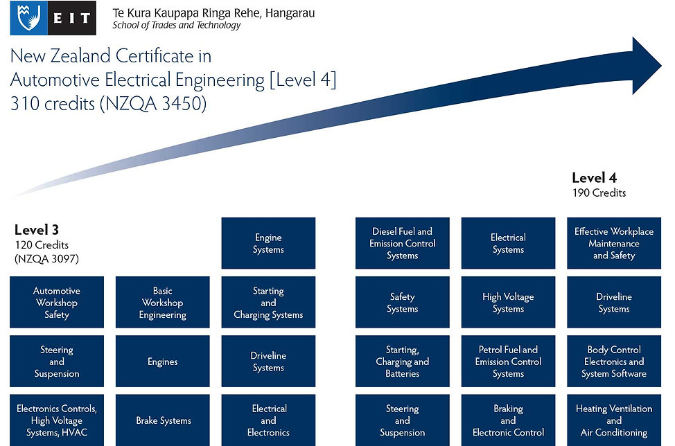 NZ-Cert-in-Auto-Electrical-Engineering.j