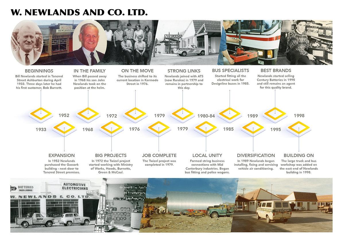 Newlands Timeline - 1900s.jpg