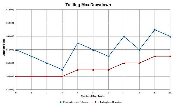 Trailing Max Drawdown EXAMPLE.JPG