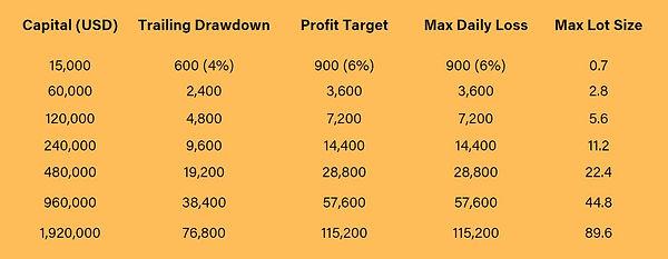 GTP Capital Progression.JPG