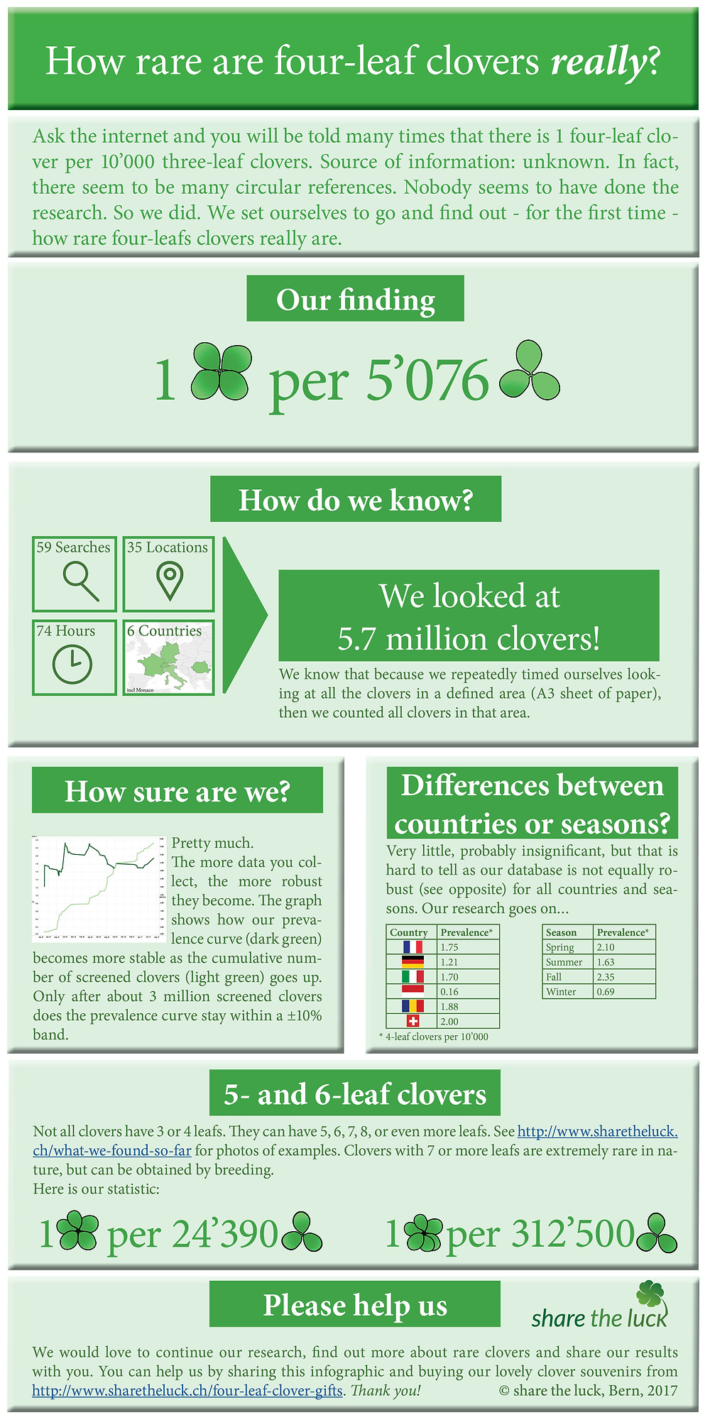 Infographic prevalence four-leaf clovers