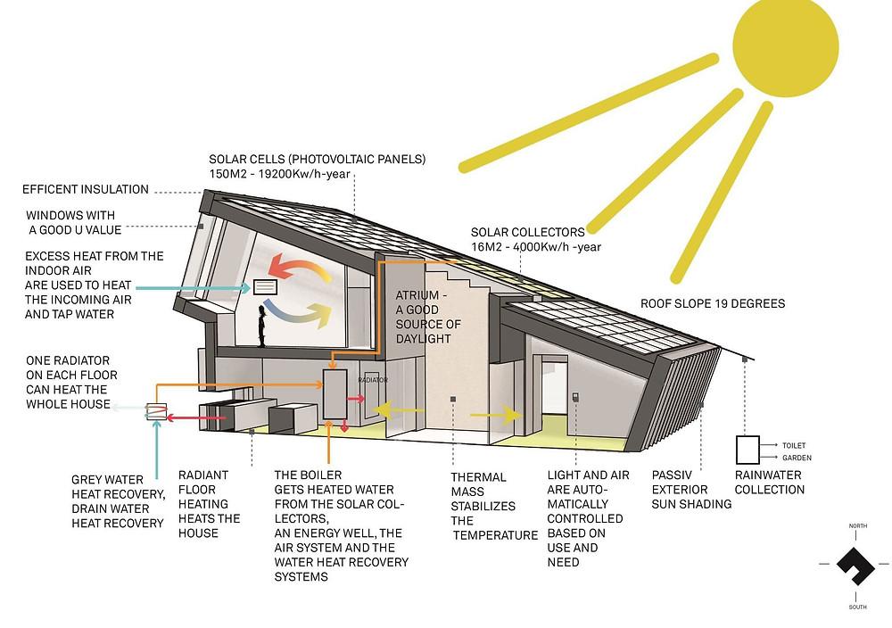Snohetta-ZEB-Zero-Energy-Building-Pilot-House-10.jpg
