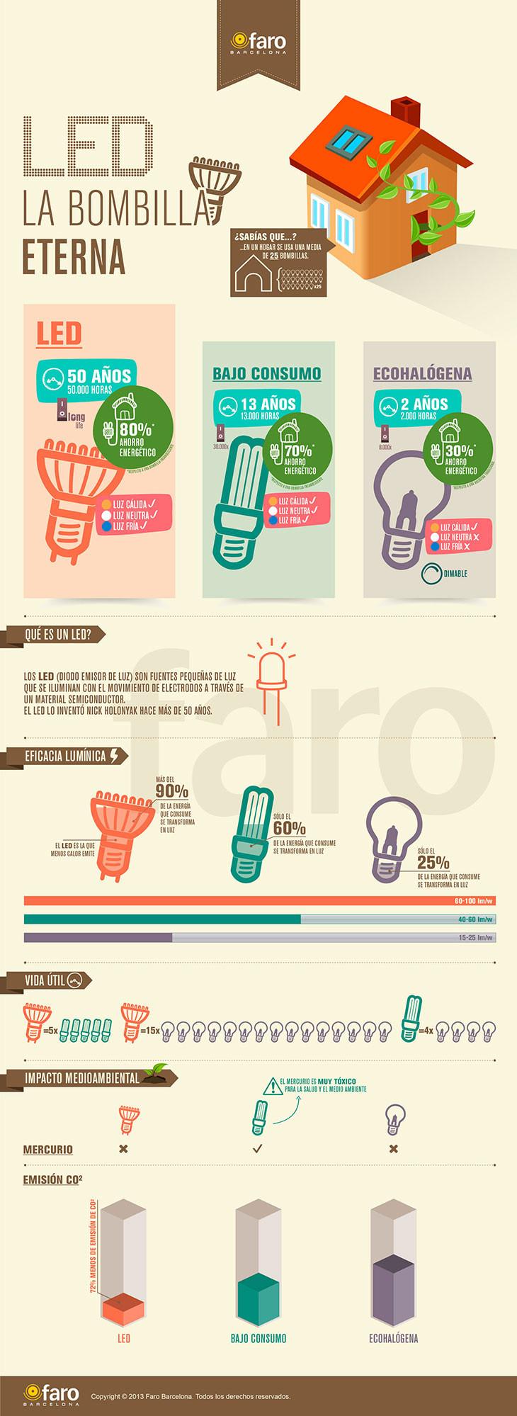 infografia-bombillas-led.jpg