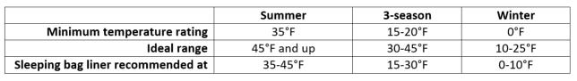 Sleeping bag temperature chart
