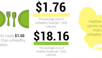 The price tag behind healthy eating: Reasons for the high prices